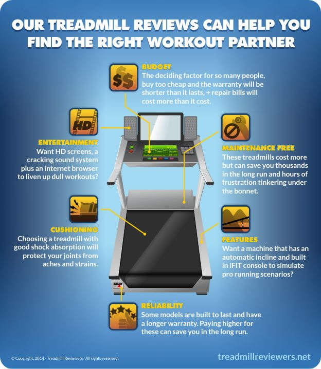 treadmill Reviews Infographic